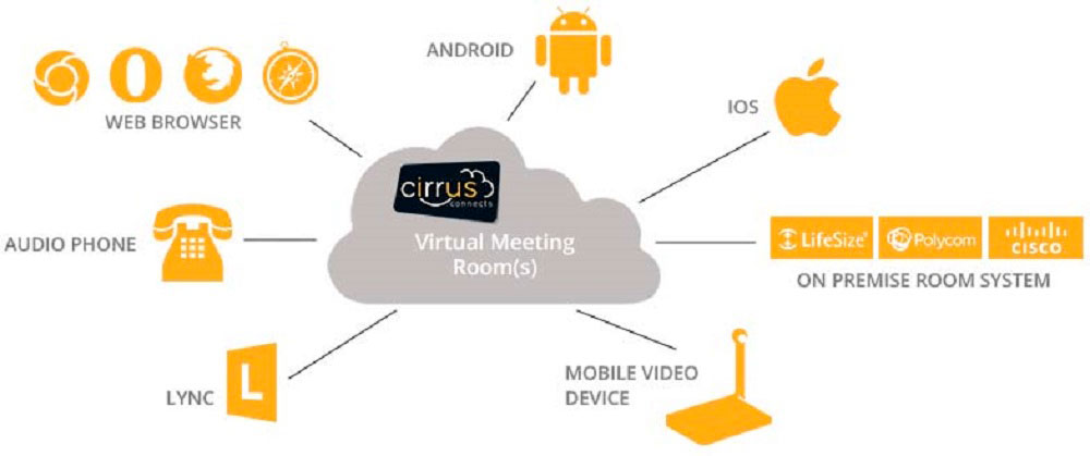 Cloud Video Conferencing from Digicom