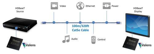 HDBaseT Technology