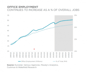 Office Employment Graph September 2020
